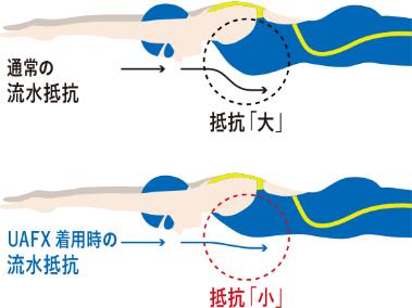胸の膨らみをコントロールする構造
