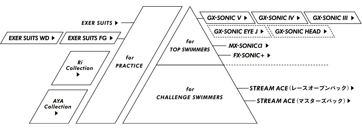 ミズノ競泳・練習水着展開一覧